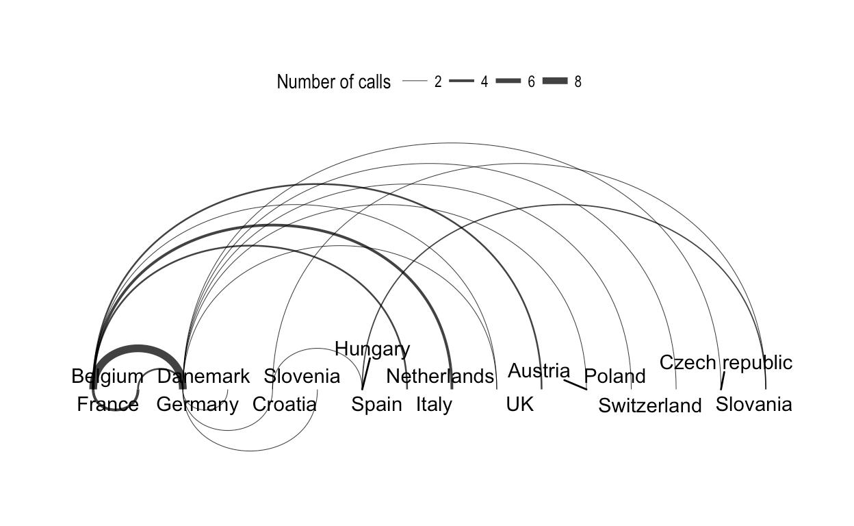 Network Visualization Essentials In R