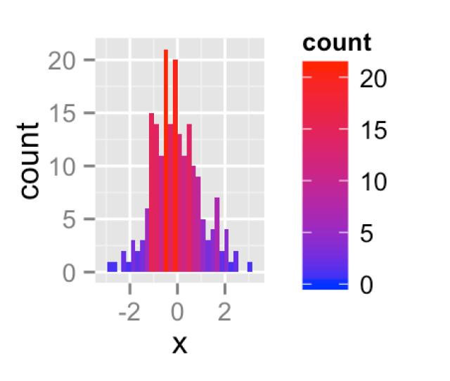 Ggplot Color Graph R Software