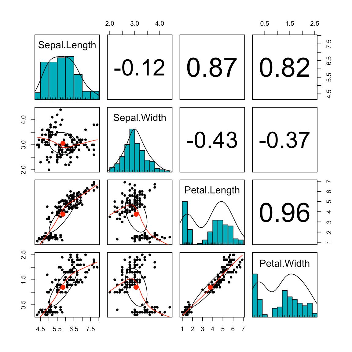 Scatter Plot Matrices