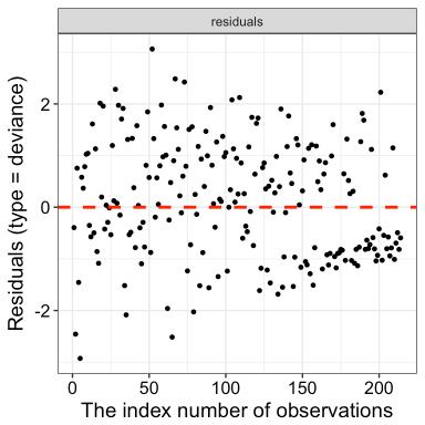 Cox Model Assumptions