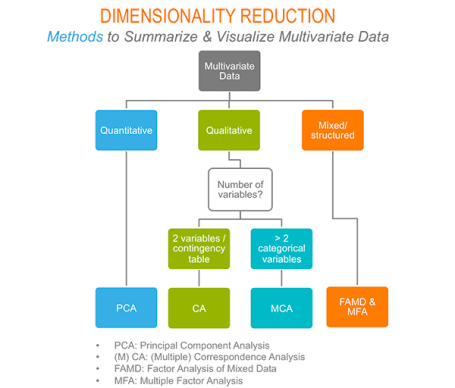 dimension reduction and factoextra