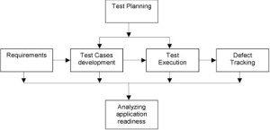 Reengineering Test Management | StickyMinds