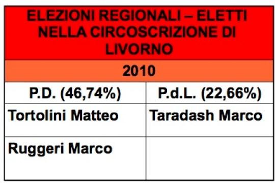 regionali eletti livorno 2010