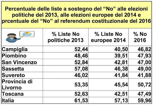 percentuale-no