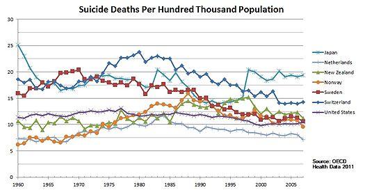 suicide-chart-2005