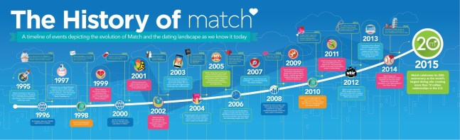 Match.com Turns 20