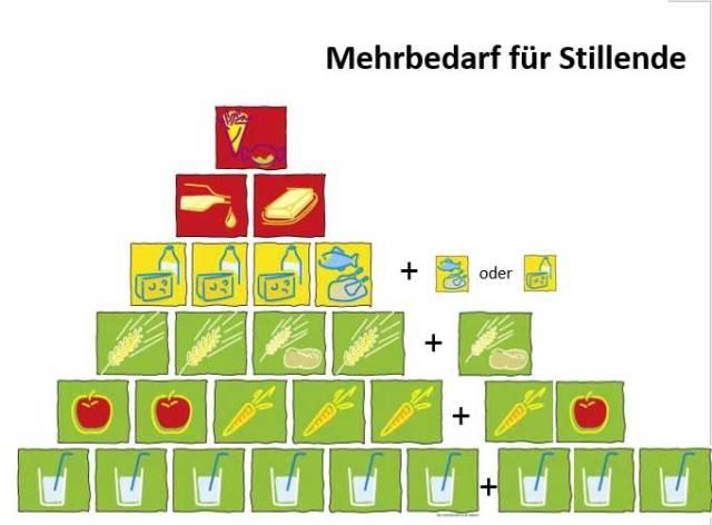 Die Ernährungspyramide für ausgewogene Mischkost in der Stillzeit