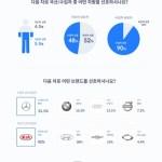 [자동차] 운전자 55%, 다음 차로 국산차보다 수입차 선호