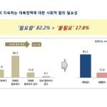 [사회] 2030세대, `통일`보다 `상당기간 현상유지` 더 선호