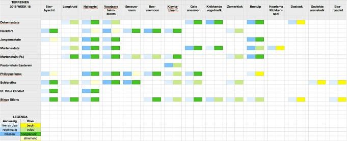 Stinzenflora-monitor 2016 week 15