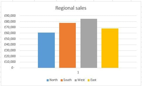 regional sales in an Excel clustered column