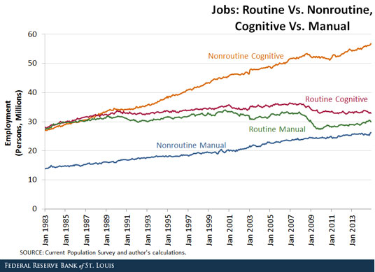 Jobs Routine vs. Nonroutine