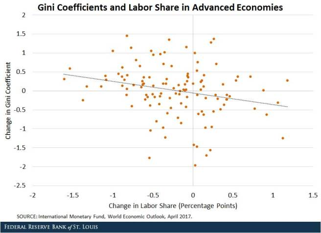 connection between gini coefficient and labor share