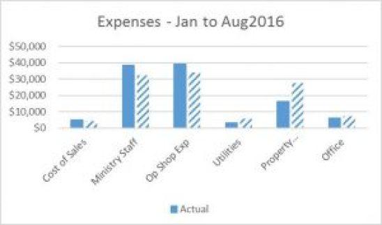 income_to-aug-2016p2