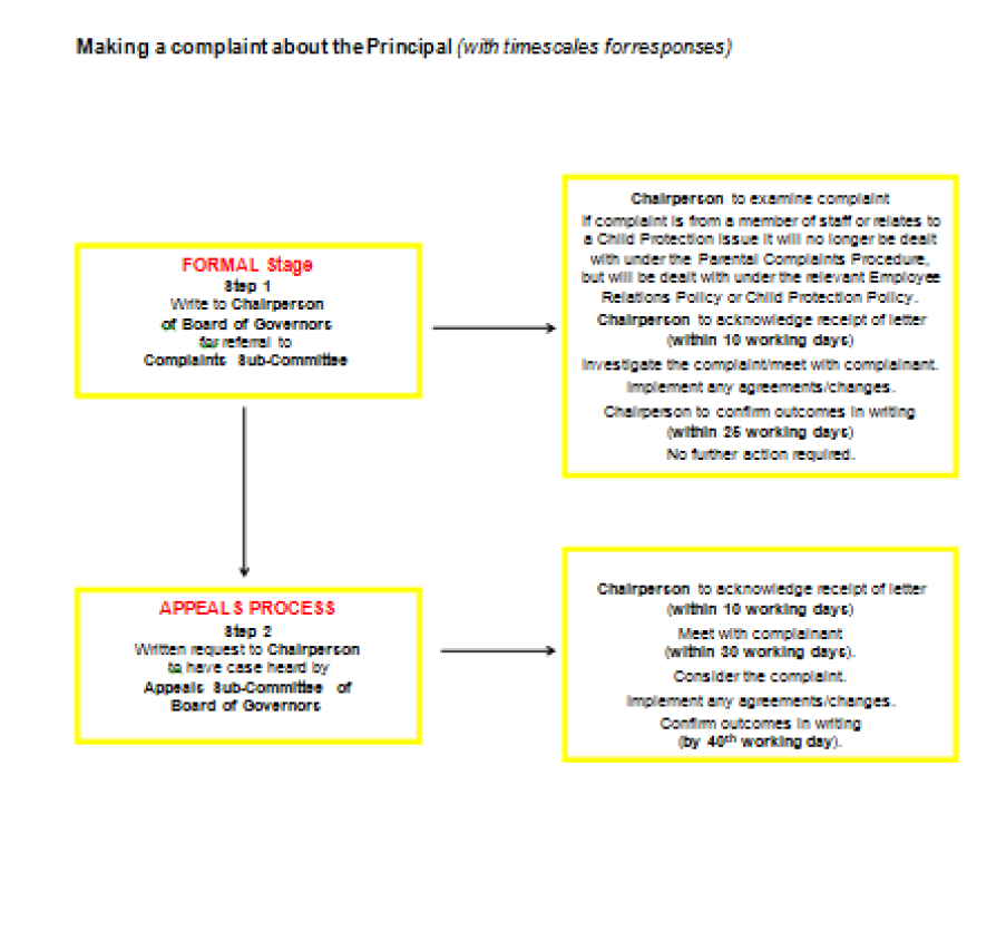 Complaints Procedure re Principal - Table