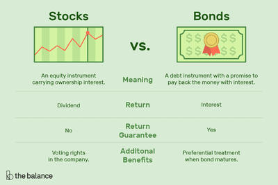 Basic Investments. Easy! 2