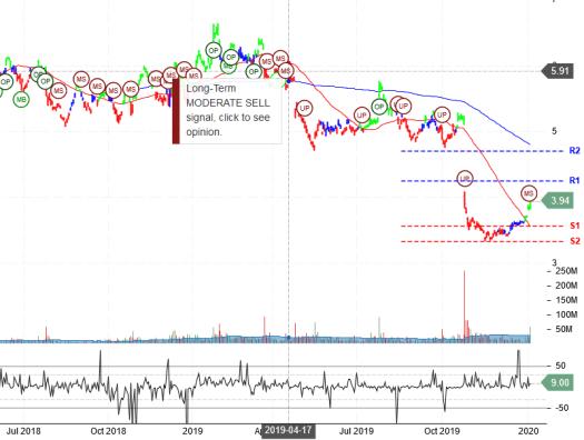 $NOK Nokia Corporation Stock Robo Analyst January 7 2020 #NOK