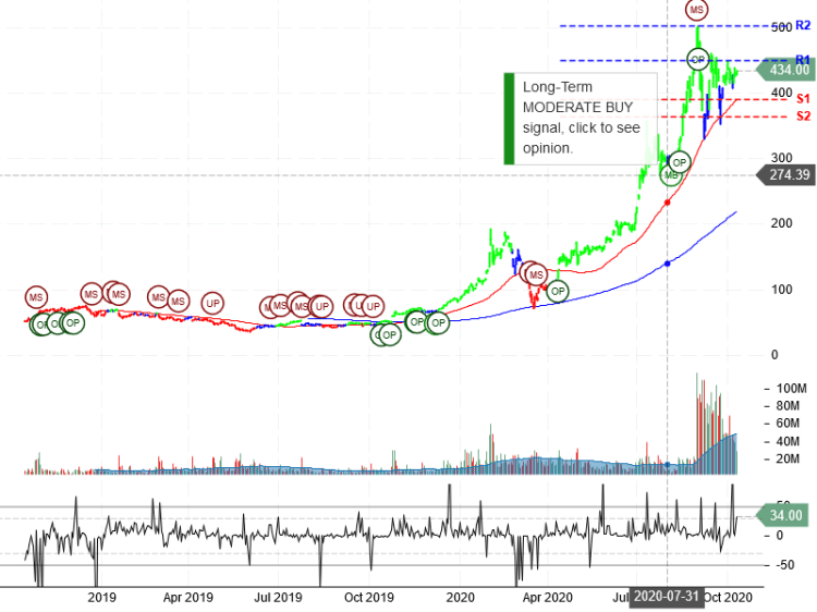 $TSLA Tesla Inc Stock Robo Analyst October 11 2020 #TSLA