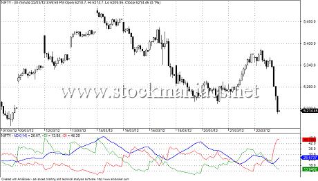 ADX Trading