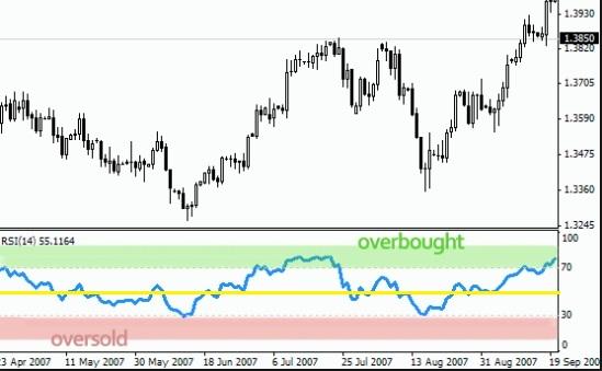 rsi trading