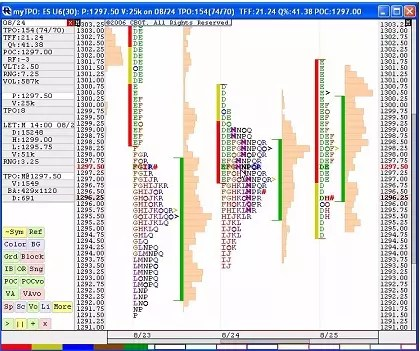 market profile trading