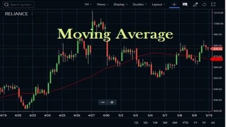 Moving Average Trading