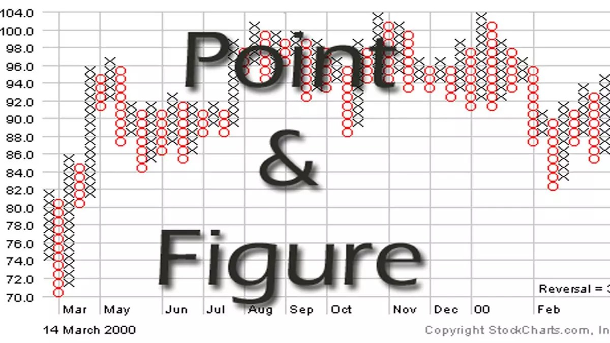 Point And Figure Charting (Download Power Point Presentation FREE)