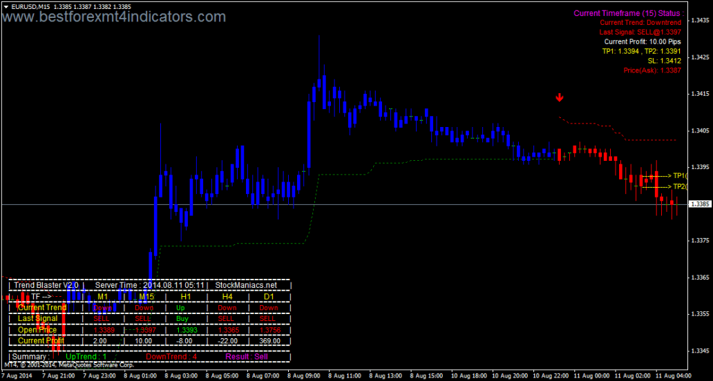 EURUSD M15 Chart