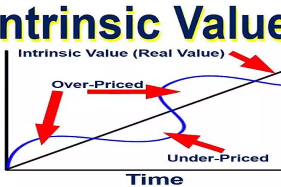 Intrinsic Value of Share
