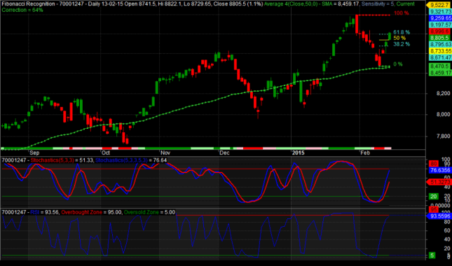 Nifty-16022015