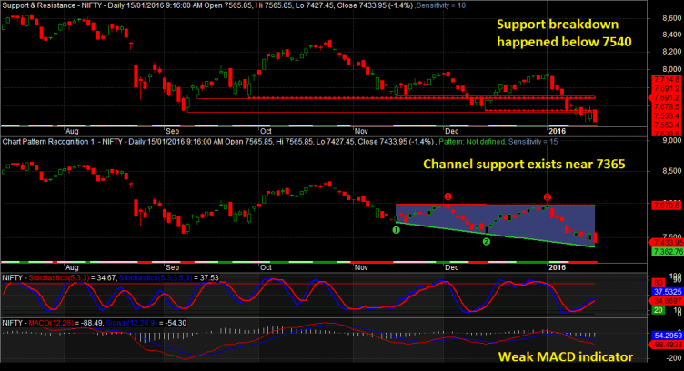 Nifty Daily Chart 15012016