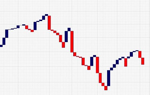 three line break chart pic