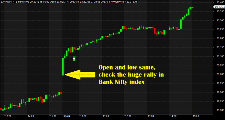 Open High Low Same