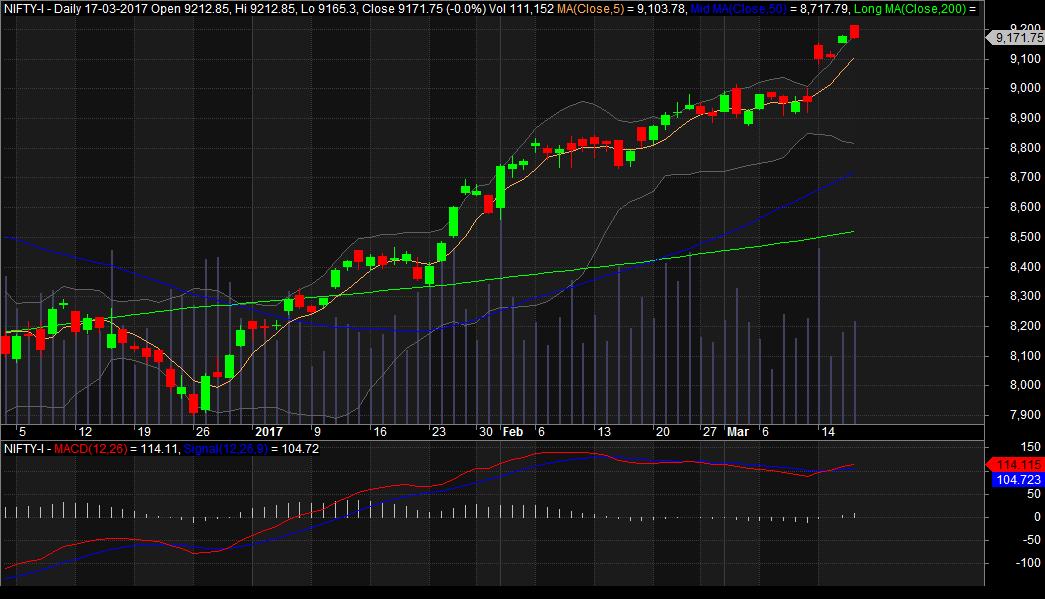 Amibroker Nifty Future Chart