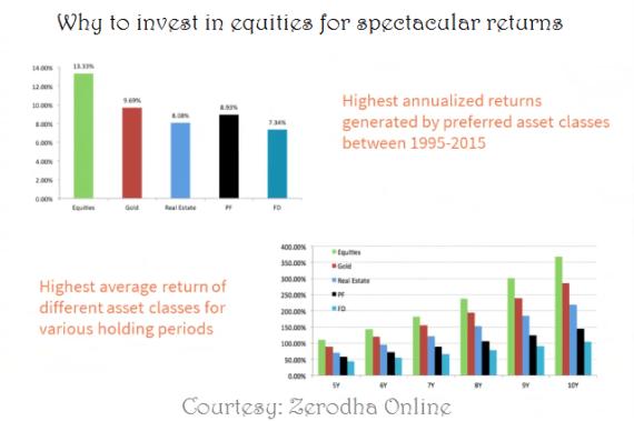 Zerodha Small Case Thematic Plus Portfilio Investing