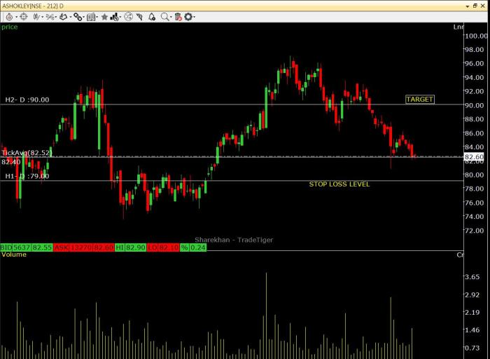 ASHOK LEYLAND Share Price Analysis