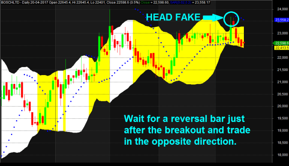 Head Fake Bollinger Bands