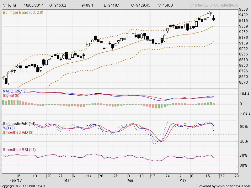 Indicators A ~ C