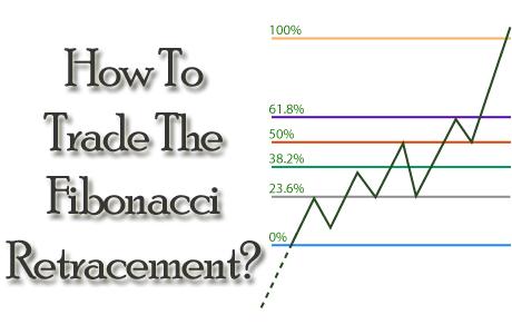 How To Trade The Fibonacci Retracement
