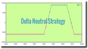 Delta Neutral Strategy