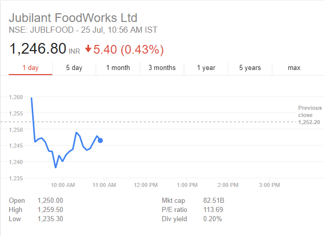 Jubilant Foodworks Share Price