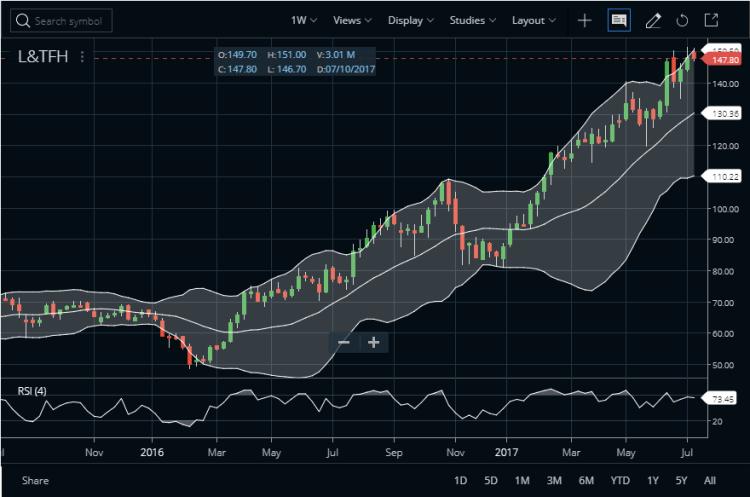 L&T Finance Share Price