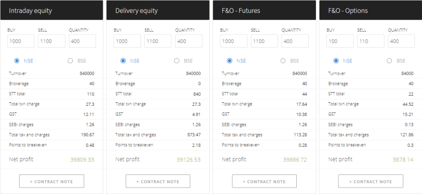 Zerodha Brokerage Calculator MIS