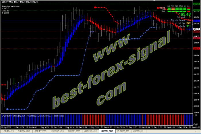 Best-Forex-Signal-Indicators