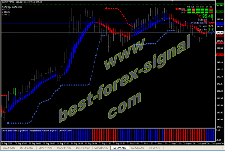 Best-Forex-Signal-Indicators