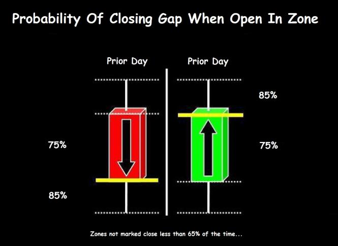 Gap Zones