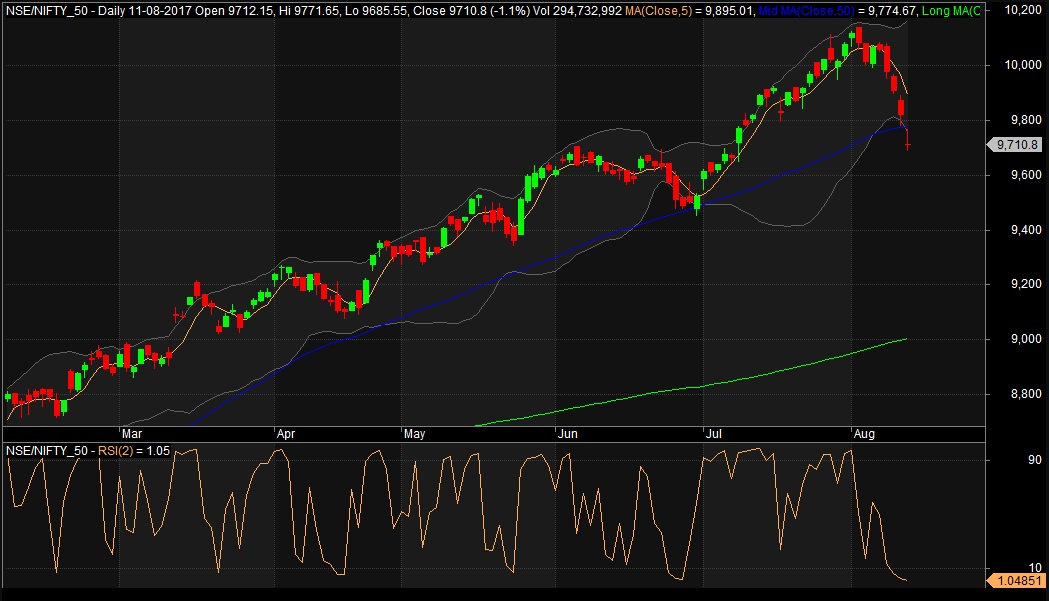 RSI 2 Strategy Update On Nifty Index - Buy Nifty | StockManiacs