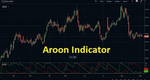 aroon indicator setup