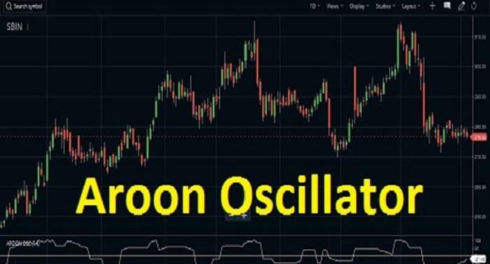 aroon oscillator intraday