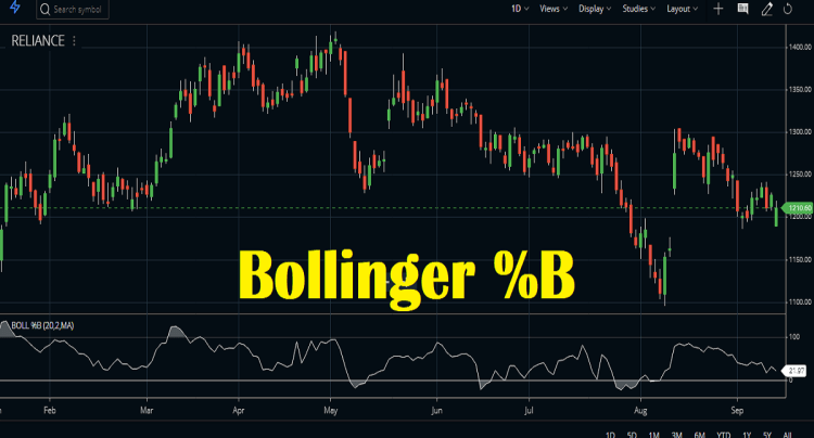 bollinger percent b indicator